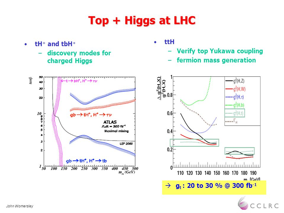John Womersley Top + Higgs at LHC tH + and tbH + –discovery modes for charged Higgs ttH –Verify top Yukawa coupling –fermion mass generation g t : 20 to 30 % @ 300 fb -1