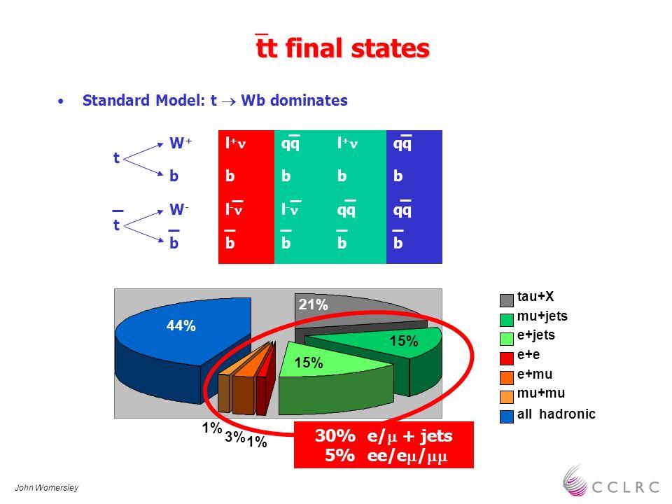 John Womersley tt final states tt final states Standard Model: t Wb dominates 21% 15% 1% 3% 1% 44% tau+X mu+jets e+jets e+e e+mu mu+mu all hadronic bb