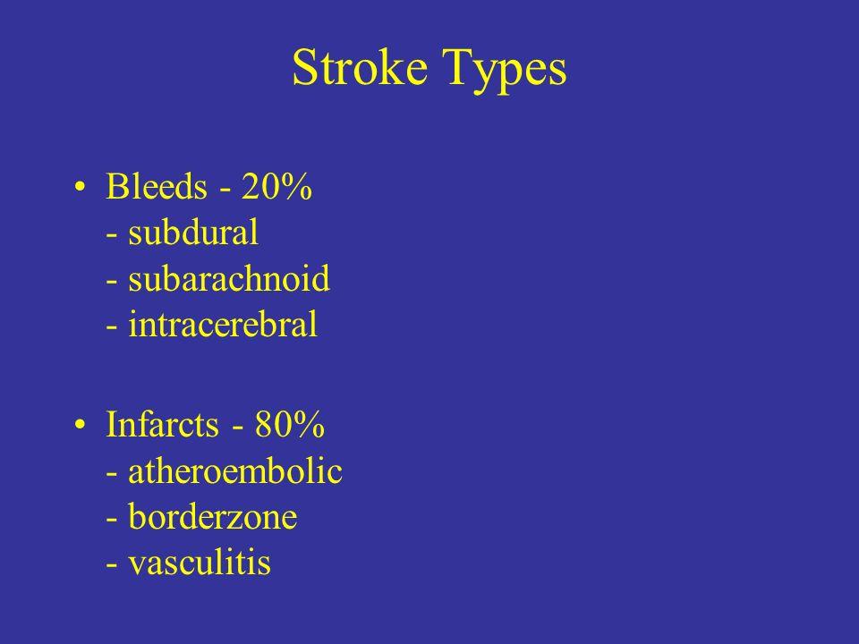 Stroke Types Bleeds - 20% - subdural - subarachnoid - intracerebral Infarcts - 80% - atheroembolic - borderzone - vasculitis