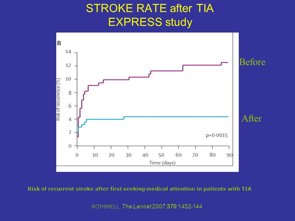 STROKE RATE after TIA EXPRESS study Risk of recurrent stroke after first seeking medical attention in patients with TIA ROTHWELL, The Lancet 2007;370: