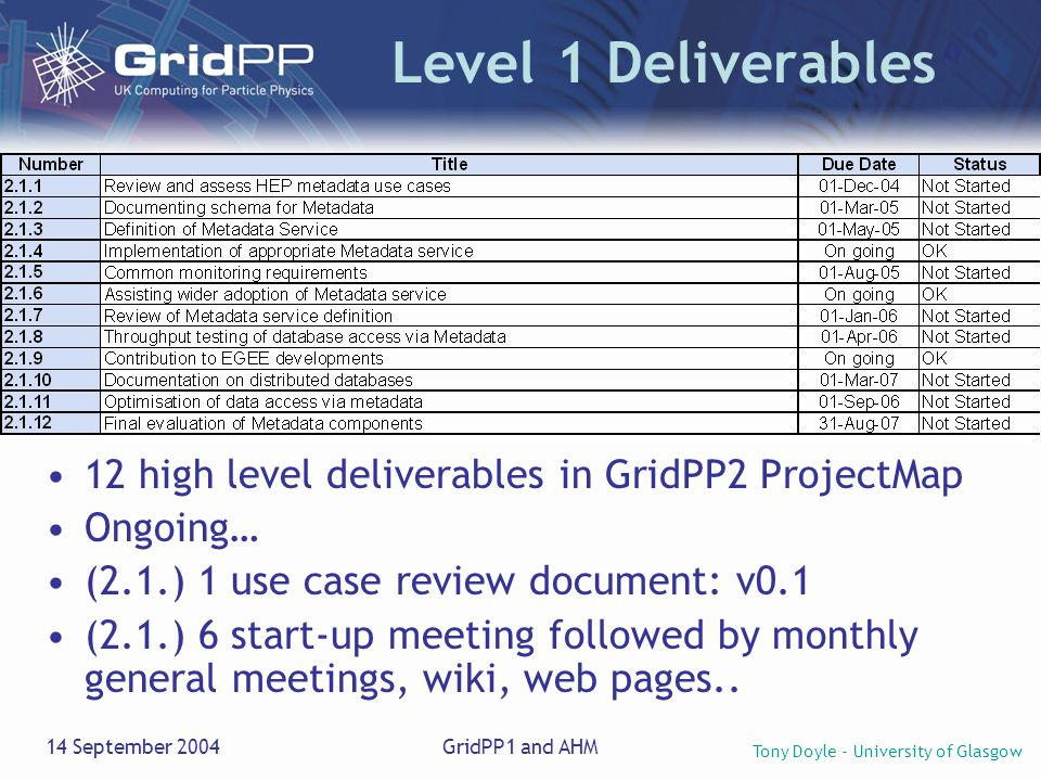 Tony Doyle - University of Glasgow 14 September 2004GridPP1 and AHM Level 1 Deliverables 12 high level deliverables in GridPP2 ProjectMap Ongoing… (2.1.) 1 use case review document: v0.1 (2.1.) 6 start-up meeting followed by monthly general meetings, wiki, web pages..