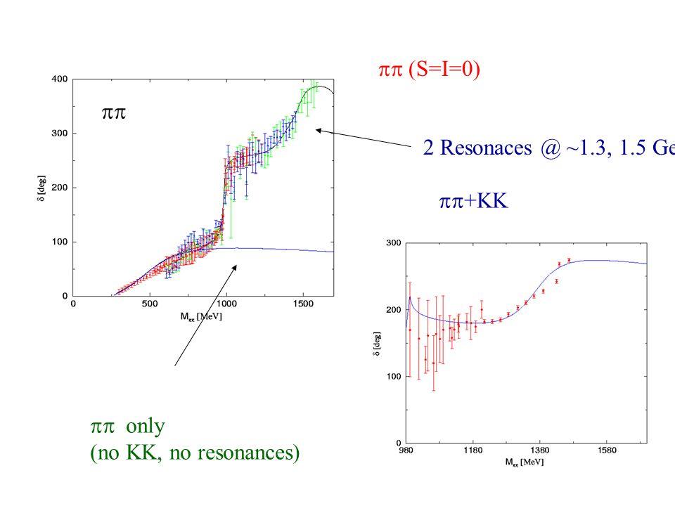 (S=I=0) only (no KK, no resonances) +KK 2 Resonaces @ ~1.3, 1.5 GeV
