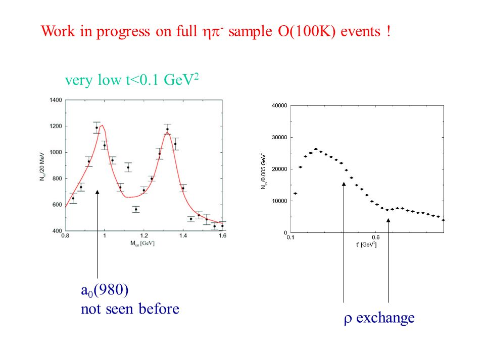 Work in progress on full - sample O(100K) events ! a 0 (980) not seen before exchange very low t<0.1 GeV 2