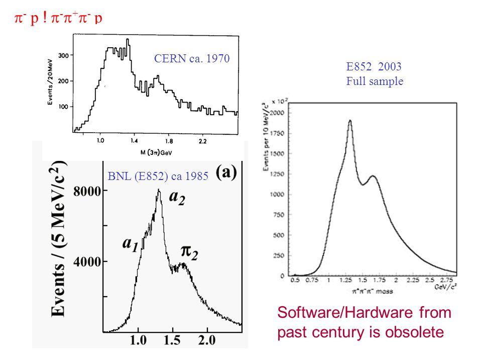 BNL (E852) ca 1985 - p ! - + - p CERN ca. 1970 E852 2003 Full sample Software/Hardware from past century is obsolete
