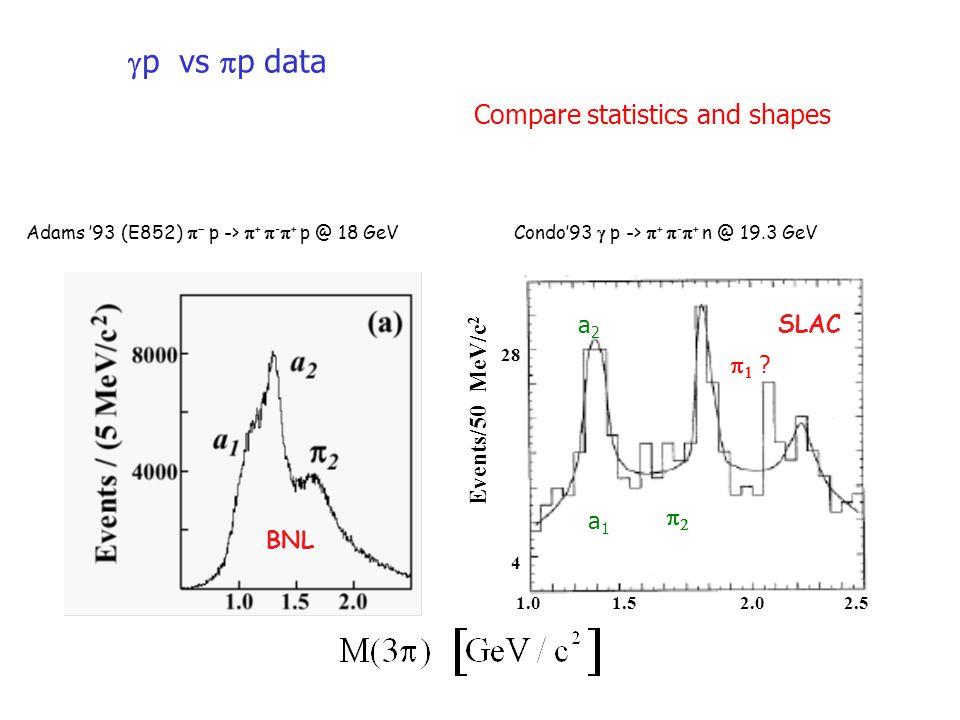 BNL Compare statistics and shapes 28 4 Events/50 MeV/c 2 SLAC 1.02.52.01.5 p vs p data a2a2 a1a1 .