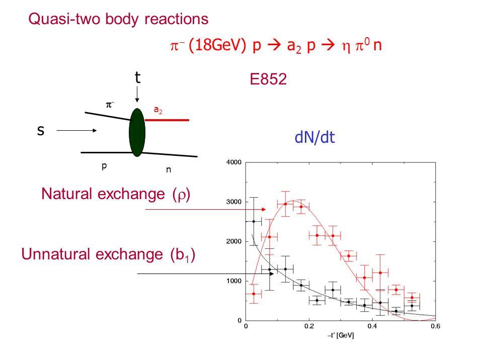 (18GeV) p a 2 p 0 n dN/dt p n - a2a2 t s Natural exchange ( ) Unnatural exchange (b 1 ) Quasi-two body reactions E852