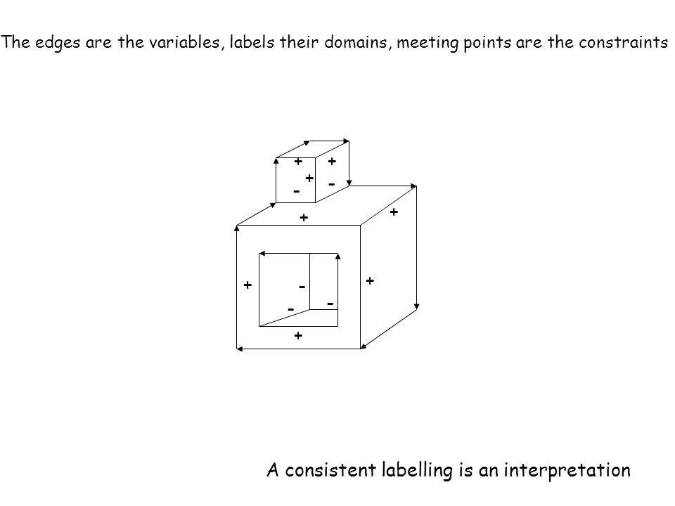 - - - + + + + + - - + ++ A consistent labelling is an interpretation The edges are the variables, labels their domains, meeting points are the constraints