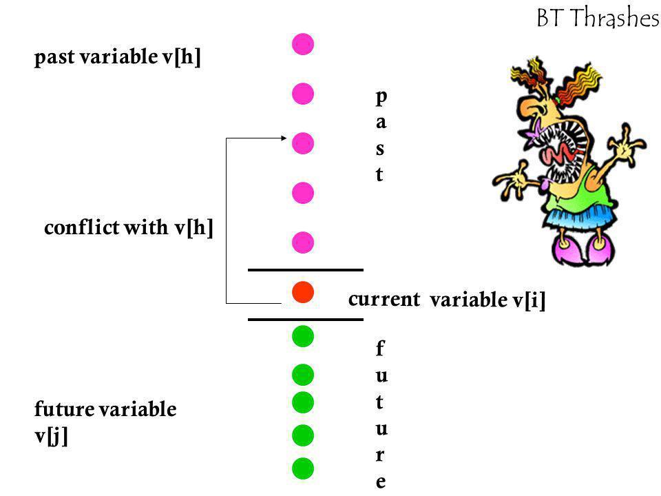 BT Thrashes! pastpast futurefuture current variable v[i] conflict with v[h] past variable v[h] future variable v[j]