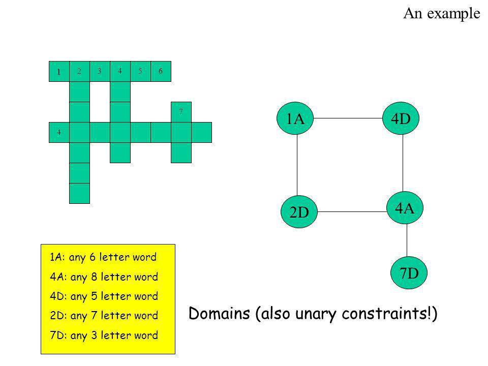 A4D 2D 7D 4A An example 1A: any 6 letter word 4A: any 8 letter word 4D: any 5 letter word 2D: any 7 letter word 7D: any 3 letter word Domains (also unary constraints!)