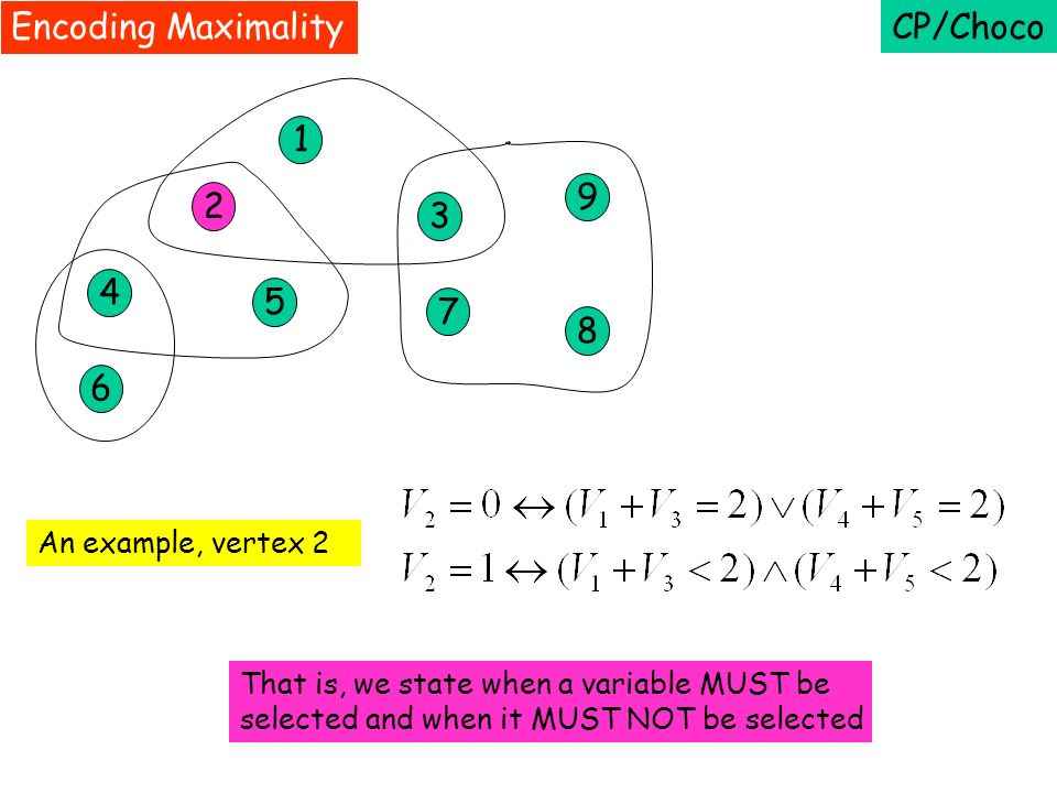 CP/Choco 1 2 3 4 5 7 9 8 6 Encoding Maximality That is, we state when a variable MUST be selected and when it MUST NOT be selected An example, vertex 2