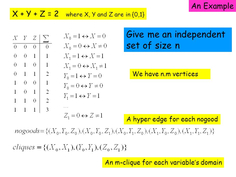 X + Y + Z = 2 where X, Y and Z are in {0,1} An Example We have n.m vertices A hyper edge for each nogood An m-clique for each variables domain Give me