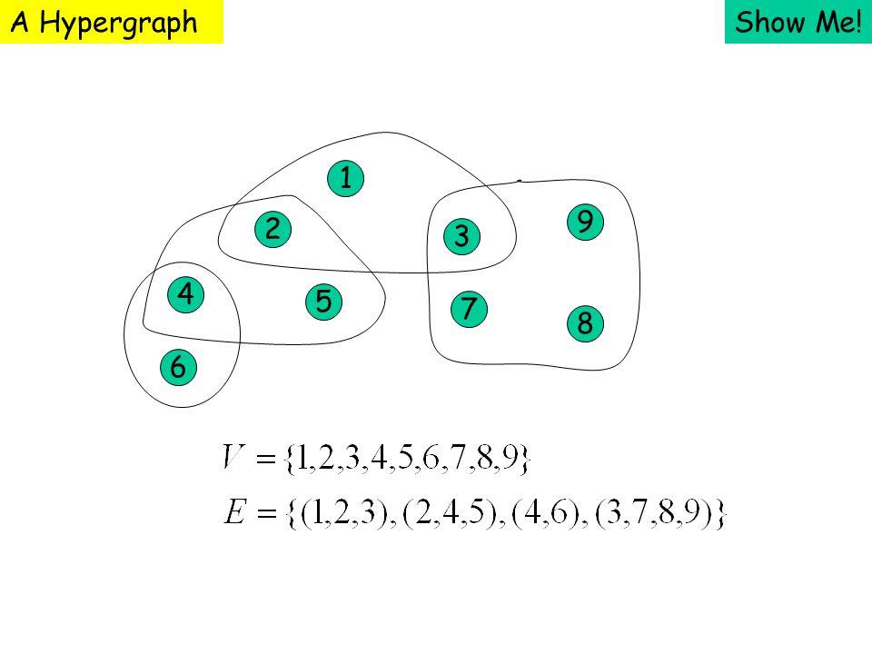 Show Me! 1 2 3 4 5 7 9 8 6 A Hypergraph