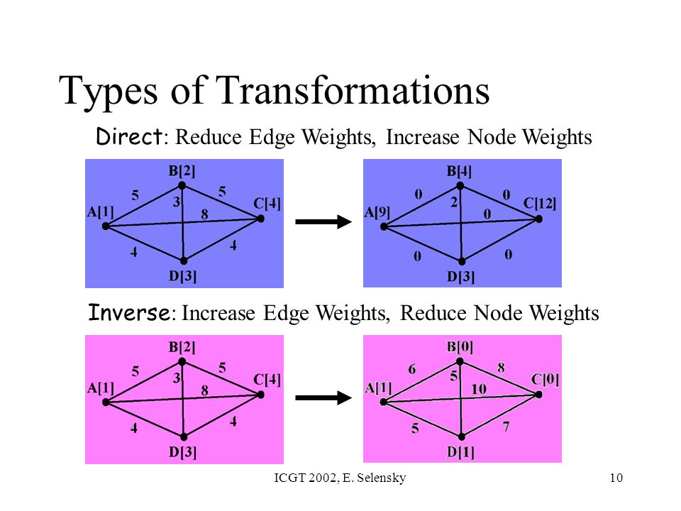 ICGT 2002, E. Selensky10 Types of Transformations Direct : Reduce Edge Weights, Increase Node Weights Inverse : Increase Edge Weights, Reduce Node Wei