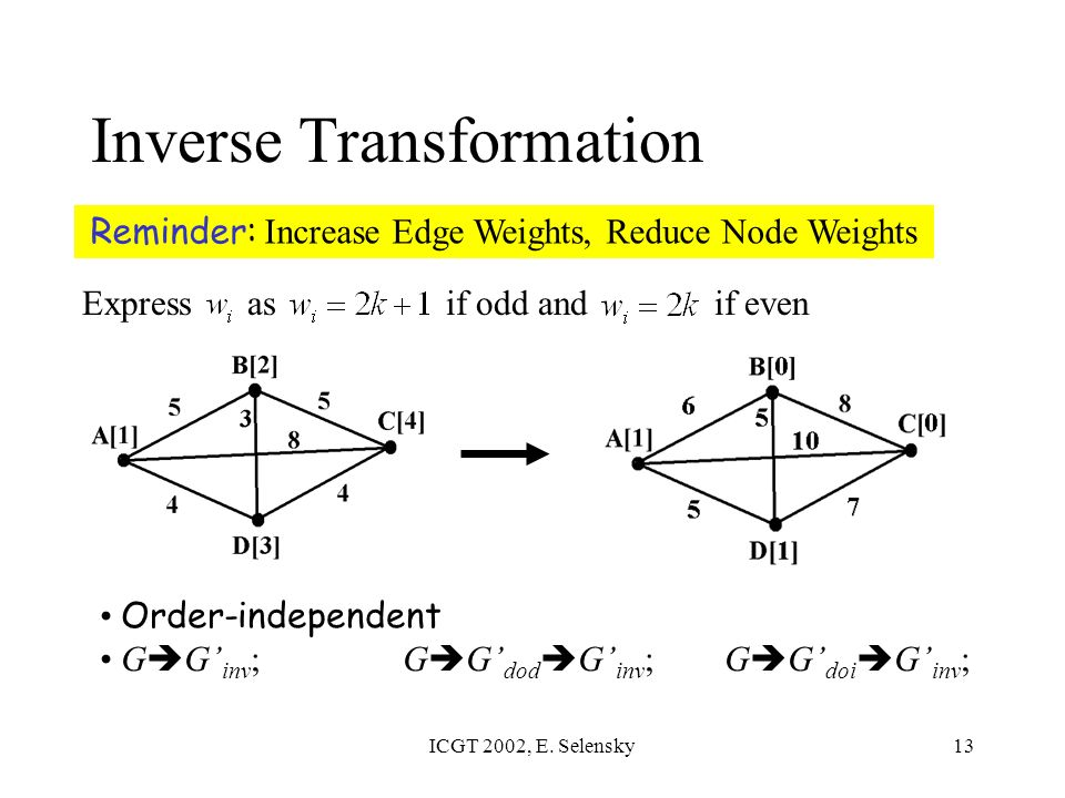 ICGT 2002, E. Selensky13 Inverse Transformation Reminder: Increase Edge Weights, Reduce Node Weights Order-independent G G inv ; G G dod G inv ; G G d