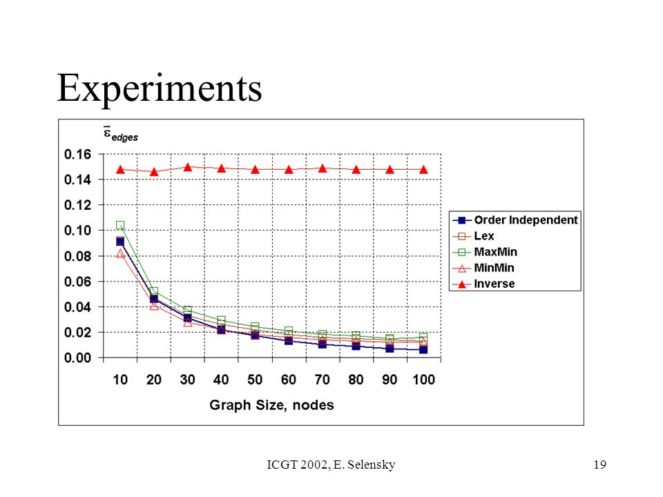 ICGT 2002, E. Selensky19 Experiments