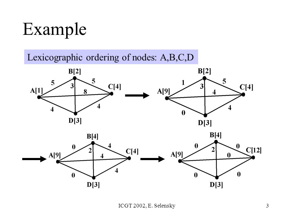 ICGT 2002, E. Selensky3 Lexicographic ordering of nodes: A,B,C,D Example