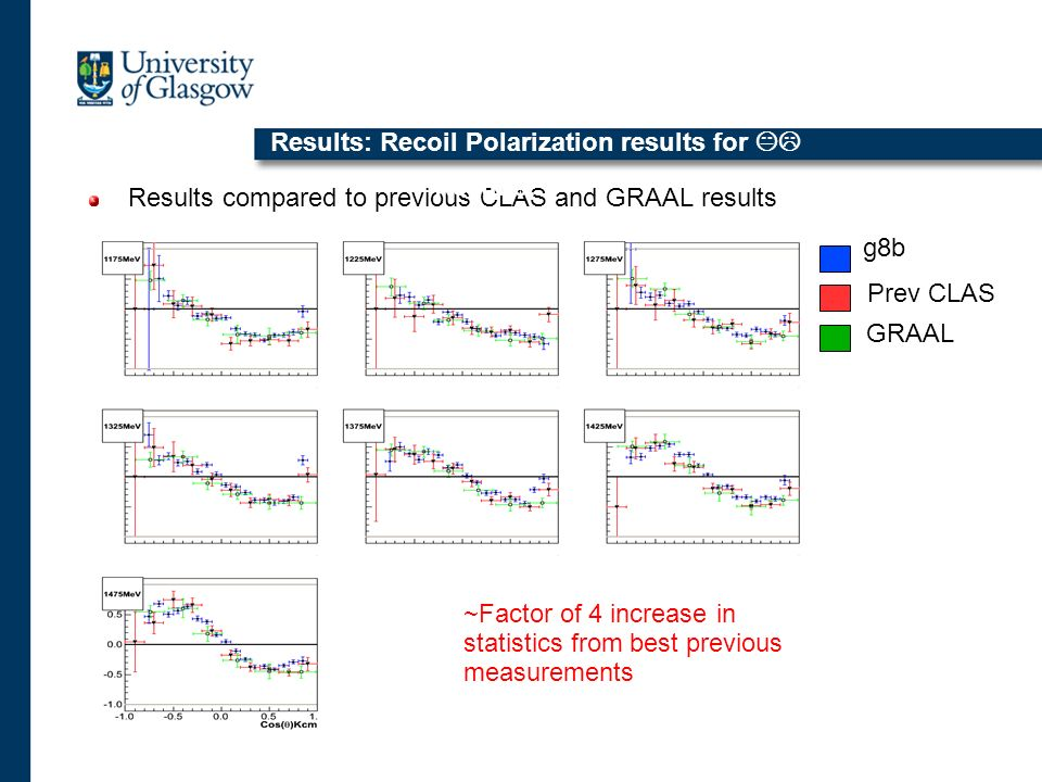 Results: Recoil Polarization results for KL Results compared to previous CLAS and GRAAL results Results: g8b Prev CLAS GRAAL ~Factor of 4 increase in statistics from best previous measurements