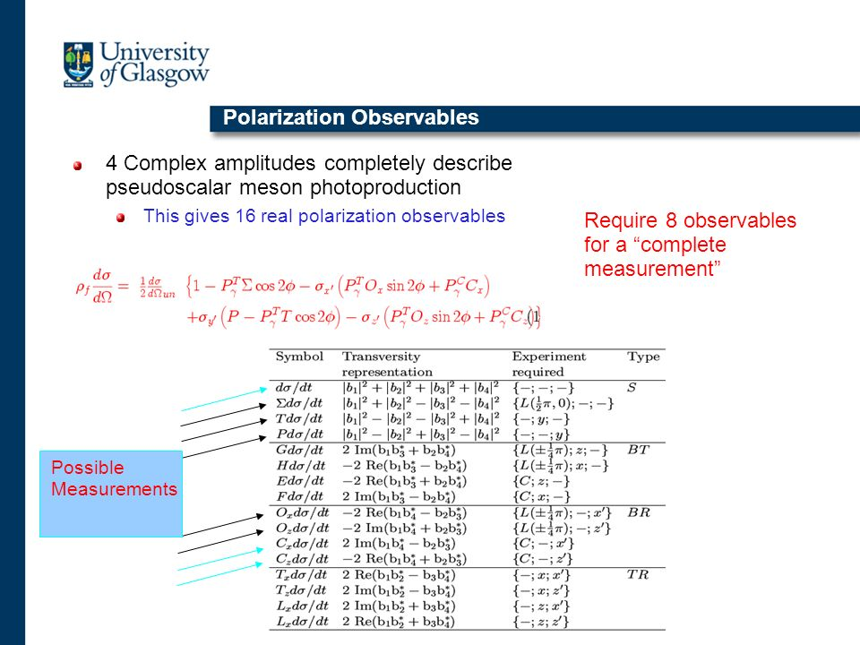 Polarization Observables 4 Complex amplitudes completely describe pseudoscalar meson photoproduction This gives 16 real polarization observables Possi