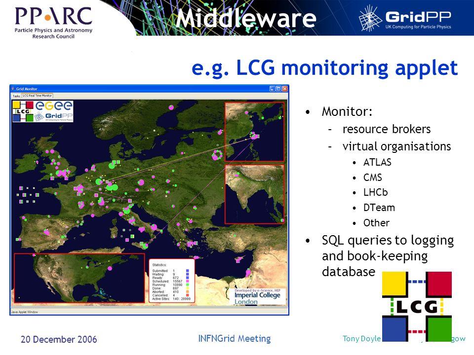 Tony Doyle - University of Glasgow INFNGrid Meeting 20 December 2006 e.g. LCG monitoring applet Monitor: –resource brokers –virtual organisations ATLA