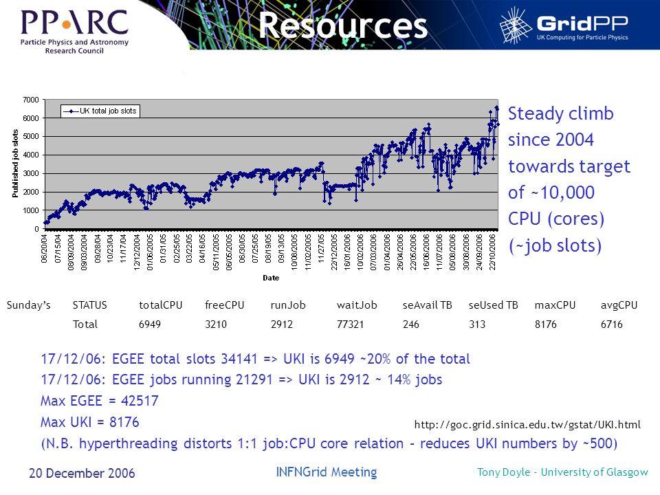 Tony Doyle - University of Glasgow INFNGrid Meeting 20 December 2006 Resources 17/12/06: EGEE total slots 34141 => UKI is 6949 ~20% of the total 17/12/06: EGEE jobs running 21291 => UKI is 2912 ~ 14% jobs Max EGEE = 42517 Max UKI = 8176 (N.B.