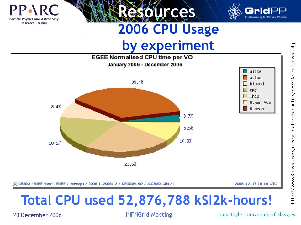 Tony Doyle - University of Glasgow INFNGrid Meeting 20 December 2006 2006 CPU Usage by experiment http://www3.egee.cesga.es/gridsite/accounting/CESGA/tree_egee.php Resources Total CPU used 52,876,788 kSI2k-hours!