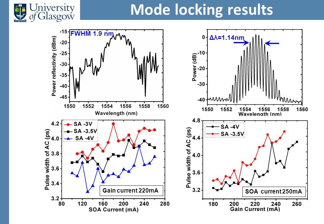 Mode locking results Gain current 220mA SOA current 250mA Δλ=1.14nm FWHM 1.9 nm