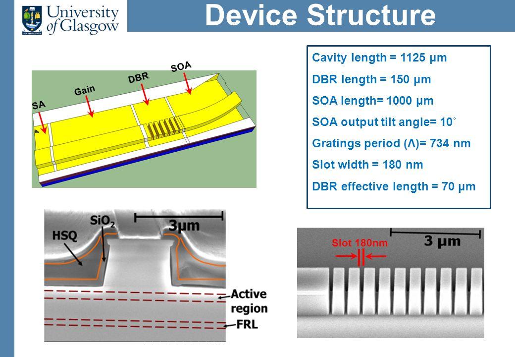 Device Structure Cavity length = 1125 μm DBR length = 150 μm SOA length= 1000 μm SOA output tilt angle= 10˚ Gratings period (Λ)= 734 nm Slot width = 180 nm DBR effective length = 70 μm SA Gain DBR SOA Slot 180nm