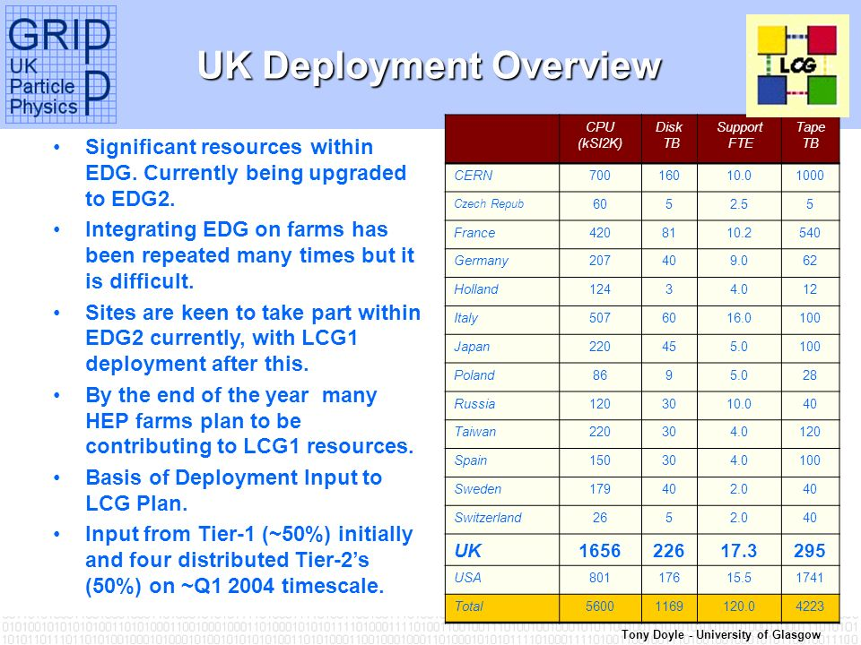Tony Doyle - University of Glasgow UK Deployment Overview Significant resources within EDG.