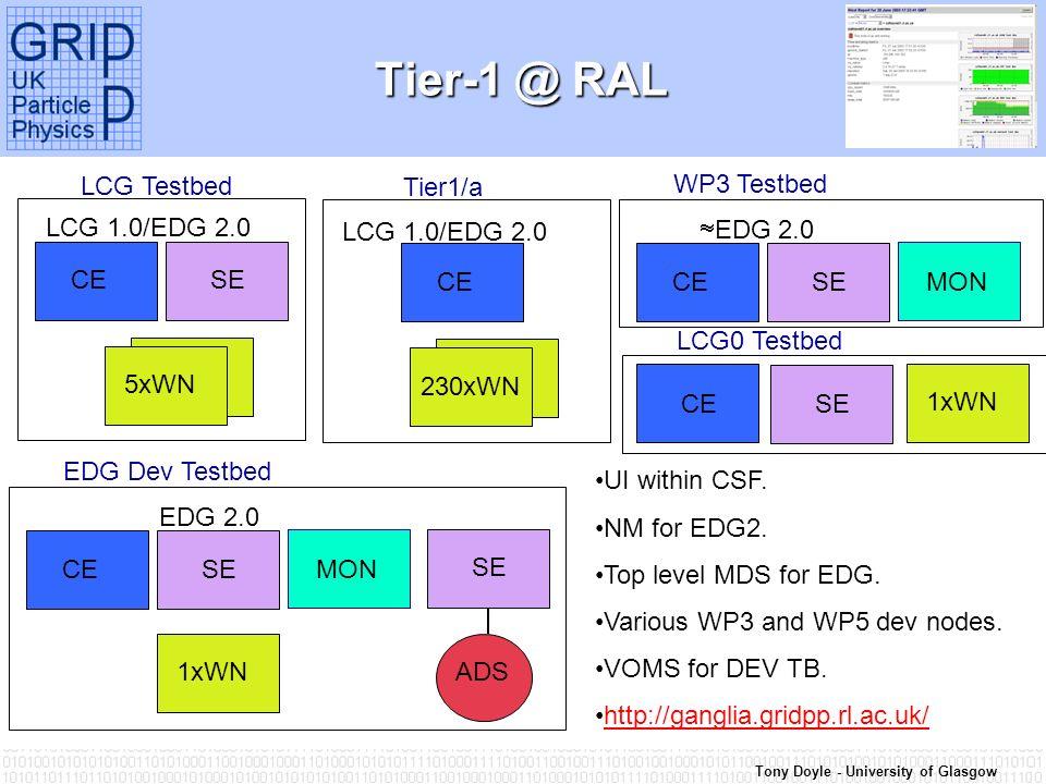 Tony Doyle - University of Glasgow Tier-1 @ RAL CE SE LCG 1.0/EDG 2.0 5xWN LCG Testbed CE LCG 1.0/EDG 2.0 230xWN Tier1/a CE SE EDG 2.0 WP3 Testbed MON CE SE EDG 2.0 1xWN EDG Dev Testbed MON SE ADS UI within CSF.
