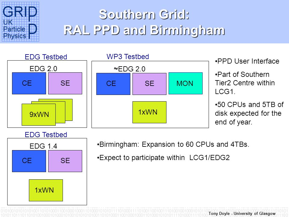 Tony Doyle - University of Glasgow Southern Grid: RAL PPD and Birmingham CE SE EDG 2.0 9xWN EDG Testbed CE SE EDG 2.0 1xWN WP3 Testbed MON PPD User Interface Part of Southern Tier2 Centre within LCG1.