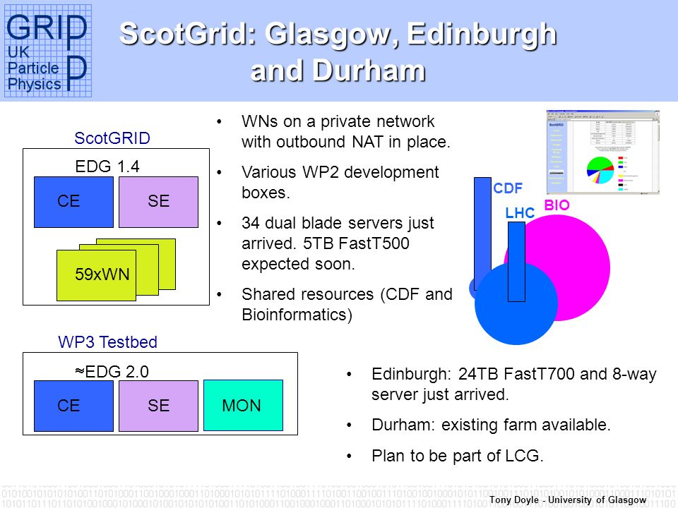 Tony Doyle - University of Glasgow ScotGrid: Glasgow, Edinburgh and Durham CE SE EDG 1.4 ScotGRID 59xWN WNs on a private network with outbound NAT in place.