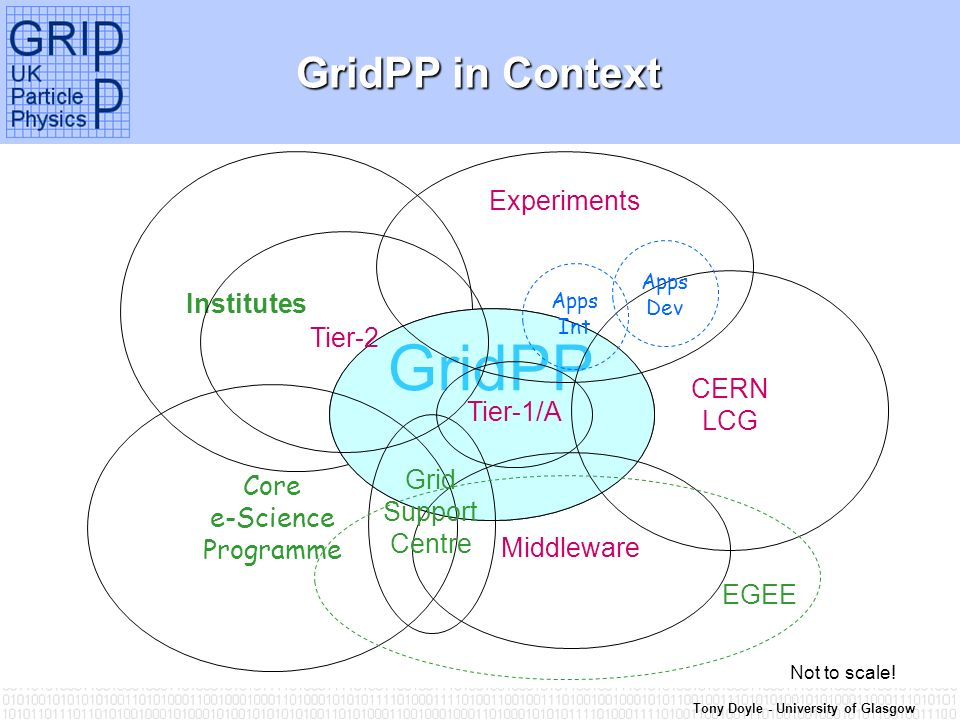 Tony Doyle - University of Glasgow Institutes GridPP GridPP in Context Core e-Science Programme GridPP CERN LCG Tier-1/A Middleware Experiments Tier-2 Grid Support Centre EGEE Not to scale.