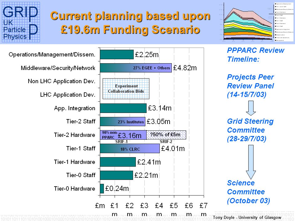 Tony Doyle - University of Glasgow Current planning based upon £19.6m Funding Scenario PPPARC Review Timeline: Projects Peer Review Panel (14-15/7/03) Grid Steering Committee (28-29/7/03) Science Committee (October 03)