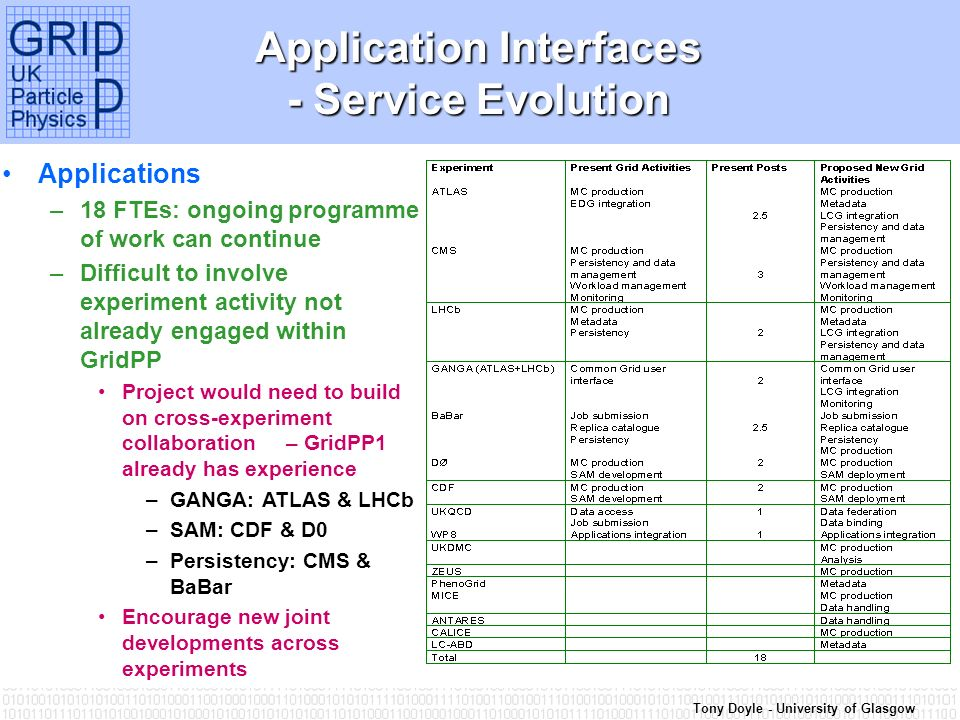 Tony Doyle - University of Glasgow Application Interfaces - Service Evolution Applications –18 FTEs: ongoing programme of work can continue –Difficult to involve experiment activity not already engaged within GridPP Project would need to build on cross-experiment collaboration – GridPP1 already has experience –GANGA: ATLAS & LHCb –SAM: CDF & D0 –Persistency: CMS & BaBar Encourage new joint developments across experiments