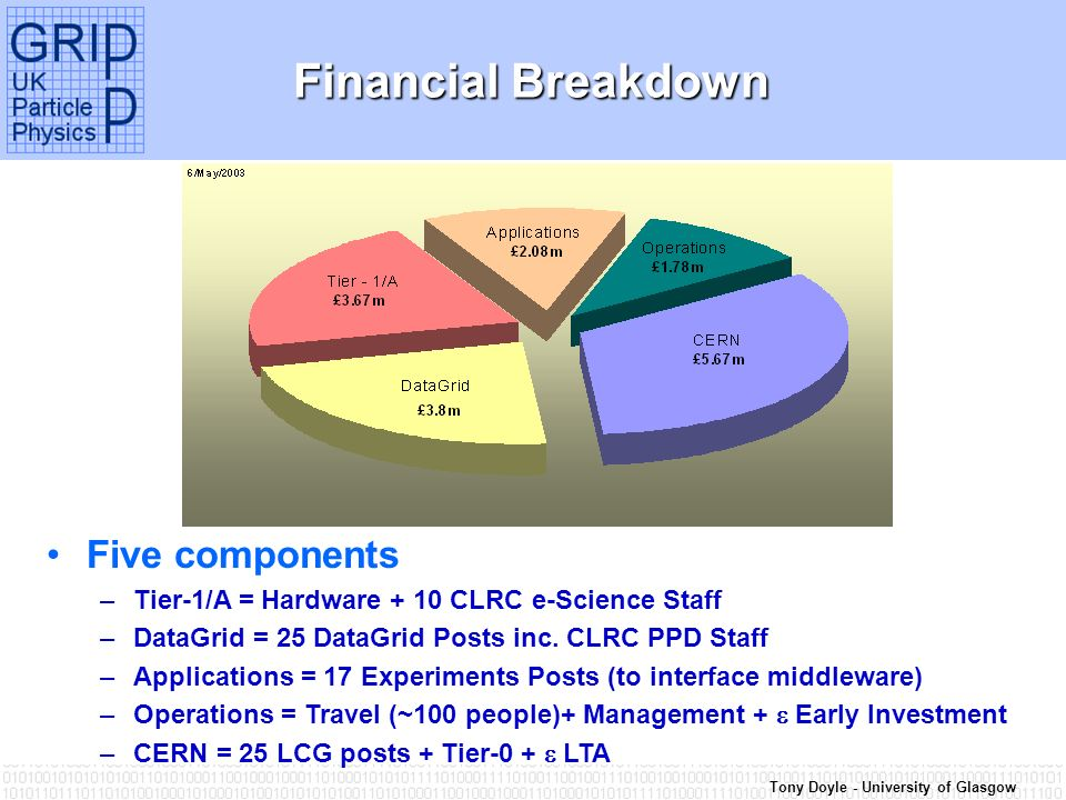Tony Doyle - University of Glasgow Financial Breakdown Five components –Tier-1/A = Hardware + 10 CLRC e-Science Staff –DataGrid = 25 DataGrid Posts inc.