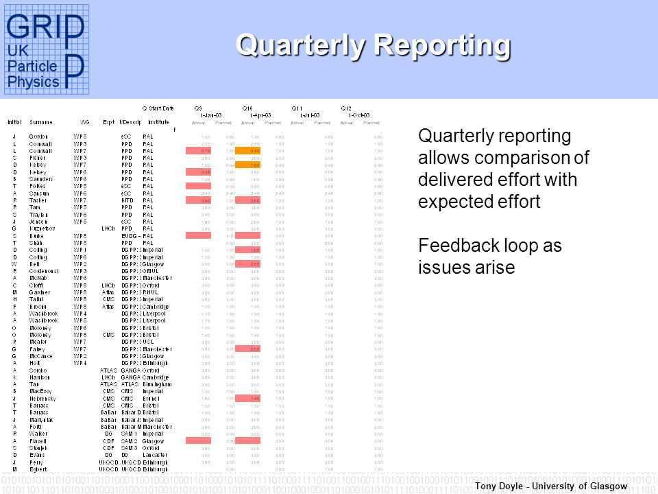Tony Doyle - University of Glasgow Quarterly Reporting Quarterly reporting allows comparison of delivered effort with expected effort Feedback loop as issues arise