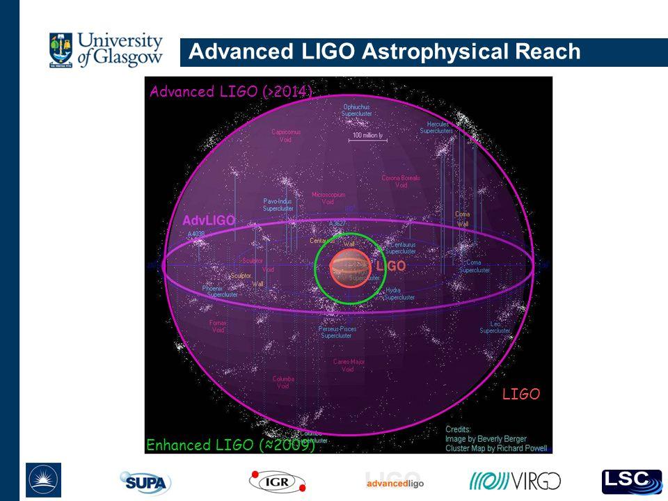Advanced LIGO Astrophysical Reach Enhanced LIGO (2009) Advanced LIGO (>2014) LIGO