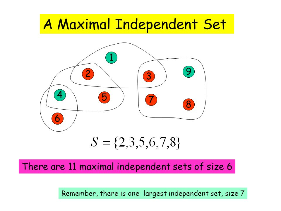 1 2 3 4 5 7 9 8 6 A Maximal Independent Set There are 11 maximal independent sets of size 6 Remember, there is one largest independent set, size 7