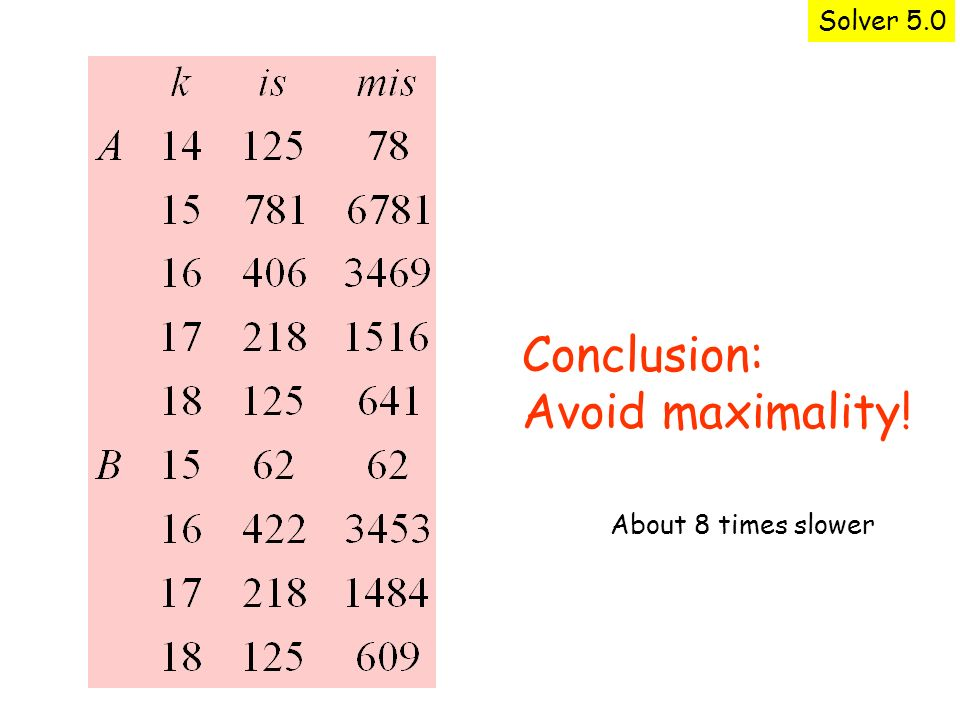 Solver 5.0 Conclusion: Avoid maximality! About 8 times slower