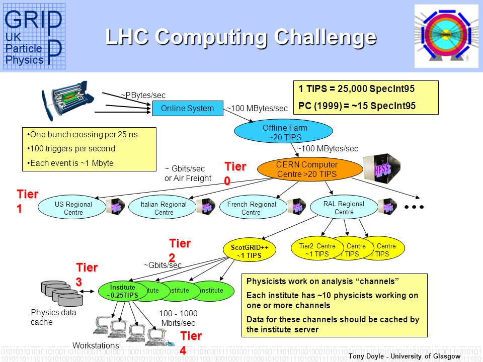 Tony Doyle - University of Glasgow LHC Computing Challenge Tier2 Centre ~1 TIPS Online System Offline Farm ~20 TIPS CERN Computer Centre >20 TIPS RAL Regional Centre US Regional Centre French Regional Centre Italian Regional Centre Institute Institute ~0.25TIPS Workstations ~100 MBytes/sec 100 - 1000 Mbits/sec One bunch crossing per 25 ns 100 triggers per second Each event is ~1 Mbyte Physicists work on analysis channels Each institute has ~10 physicists working on one or more channels Data for these channels should be cached by the institute server Physics data cache ~PBytes/sec ~ Gbits/sec or Air Freight Tier2 Centre ~1 TIPS ~Gbits/sec Tier 0 Tier 1 Tier 3 Tier 4 1 TIPS = 25,000 SpecInt95 PC (1999) = ~15 SpecInt95 ScotGRID++ ~1 TIPS Tier 2