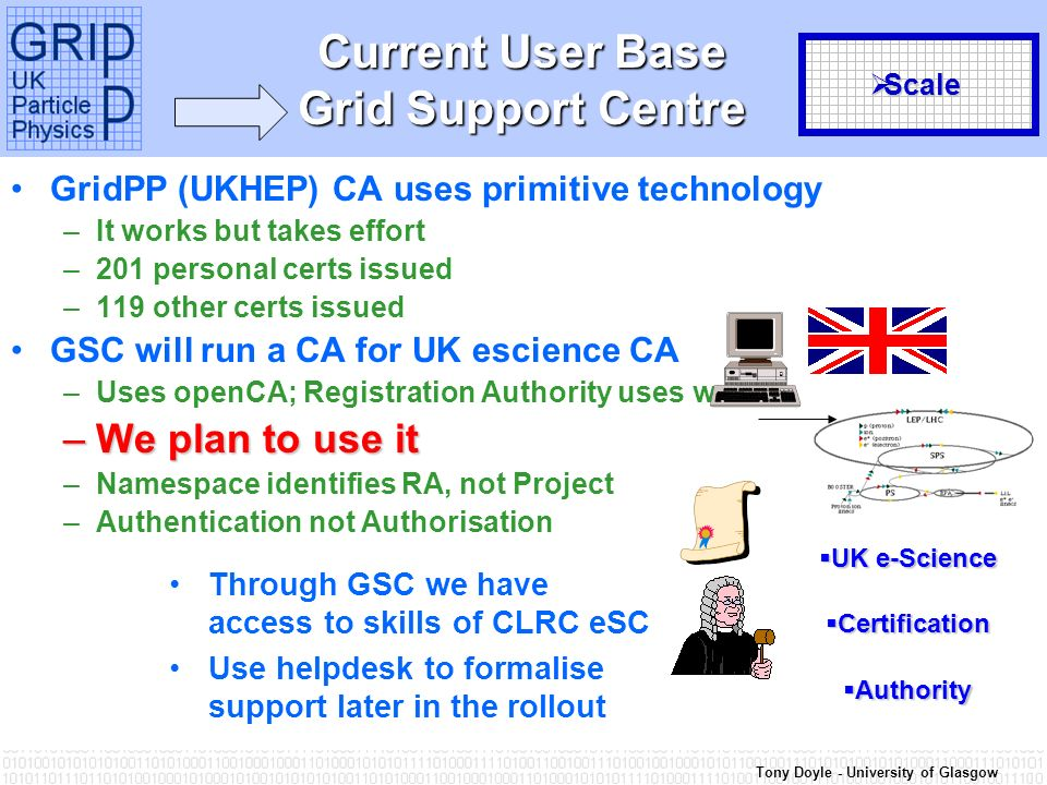 Tony Doyle - University of Glasgow Current User Base Grid Support Centre GridPP (UKHEP) CA uses primitive technology –It works but takes effort –201 personal certs issued –119 other certs issued GSC will run a CA for UK escience CA –Uses openCA; Registration Authority uses web –We plan to use it –Namespace identifies RA, not Project –Authentication not Authorisation Through GSC we have access to skills of CLRC eSC Use helpdesk to formalise support later in the rollout UK e-Science UK e-Science Certification Certification Authority Authority Scale Scale