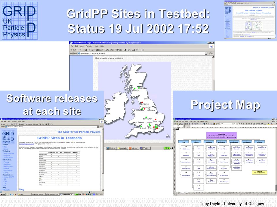 Tony Doyle - University of Glasgow GridPP Sites in Testbed: Status 19 Jul :52 Project Map Software releases at each site