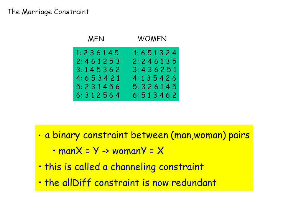 The Marriage Constraint 1: 2 3 6 1 4 5 1: 6 5 1 3 2 4 2: 4 6 1 2 5 3 2: 2 4 6 1 3 5 3: 1 4 5 3 6 2 3: 4 3 6 2 5 1 4: 6 5 3 4 2 1 4: 1 3 5 4 2 6 5: 2 3