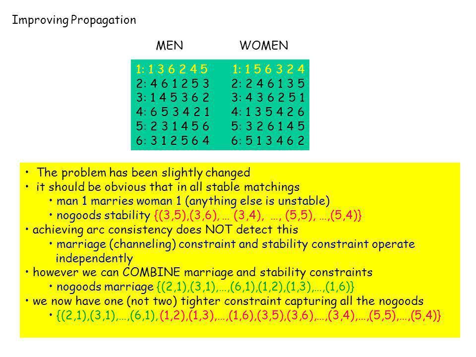 Improving Propagation 1: 1 3 6 2 4 5 1: 1 5 6 3 2 4 2: 4 6 1 2 5 3 2: 2 4 6 1 3 5 3: 1 4 5 3 6 2 3: 4 3 6 2 5 1 4: 6 5 3 4 2 1 4: 1 3 5 4 2 6 5: 2 3 1
