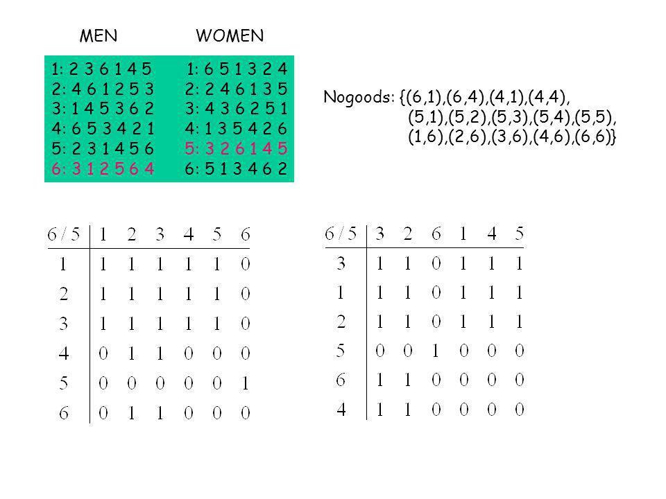 1: 2 3 6 1 4 5 1: 6 5 1 3 2 4 2: 4 6 1 2 5 3 2: 2 4 6 1 3 5 3: 1 4 5 3 6 2 3: 4 3 6 2 5 1 4: 6 5 3 4 2 1 4: 1 3 5 4 2 6 5: 2 3 1 4 5 6 5: 3 2 6 1 4 5 6: 3 1 2 5 6 4 6: 5 1 3 4 6 2 MENWOMEN Nogoods: {(6,1),(6,4),(4,1),(4,4), (5,1),(5,2),(5,3),(5,4),(5,5), (1,6),(2,6),(3,6),(4,6),(6,6)}
