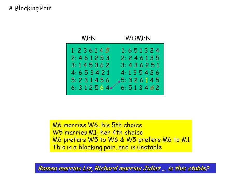 A Blocking Pair 1: 2 3 6 1 4 5 1: 6 5 1 3 2 4 2: 4 6 1 2 5 3 2: 2 4 6 1 3 5 3: 1 4 5 3 6 2 3: 4 3 6 2 5 1 4: 6 5 3 4 2 1 4: 1 3 5 4 2 6 5: 2 3 1 4 5 6