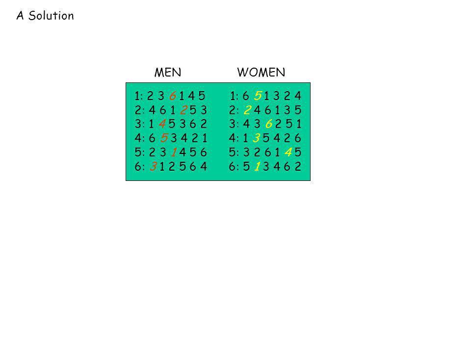 A Solution 1: 2 3 6 1 4 5 1: 6 5 1 3 2 4 2: 4 6 1 2 5 3 2: 2 4 6 1 3 5 3: 1 4 5 3 6 2 3: 4 3 6 2 5 1 4: 6 5 3 4 2 1 4: 1 3 5 4 2 6 5: 2 3 1 4 5 6 5: 3 2 6 1 4 5 6: 3 1 2 5 6 4 6: 5 1 3 4 6 2 MENWOMEN