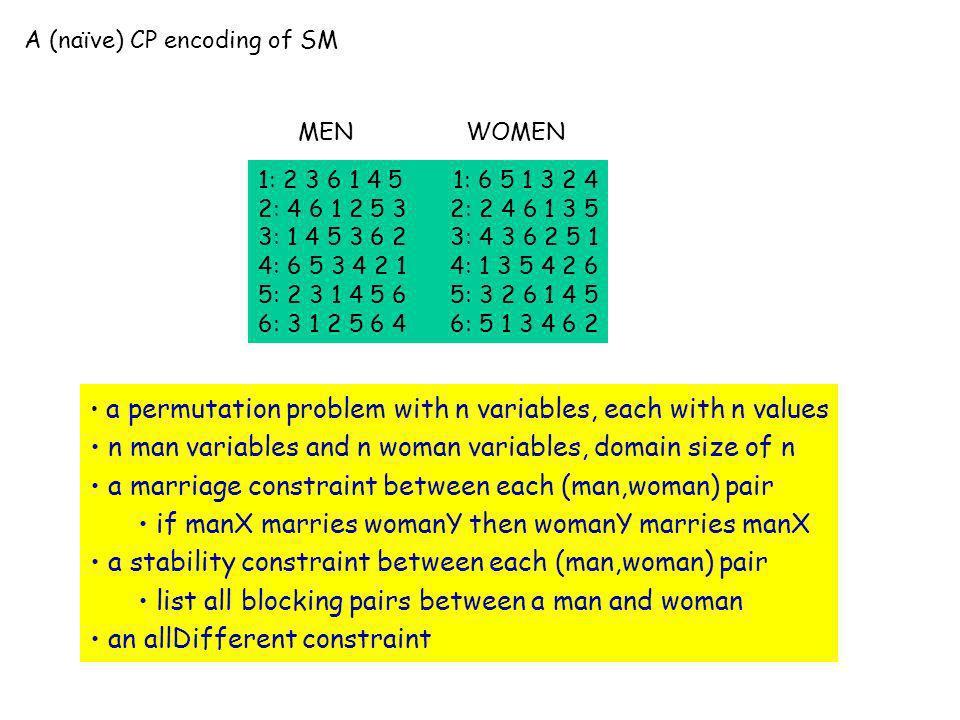 A (naïve) CP encoding of SM 1: 2 3 6 1 4 5 1: 6 5 1 3 2 4 2: 4 6 1 2 5 3 2: 2 4 6 1 3 5 3: 1 4 5 3 6 2 3: 4 3 6 2 5 1 4: 6 5 3 4 2 1 4: 1 3 5 4 2 6 5:
