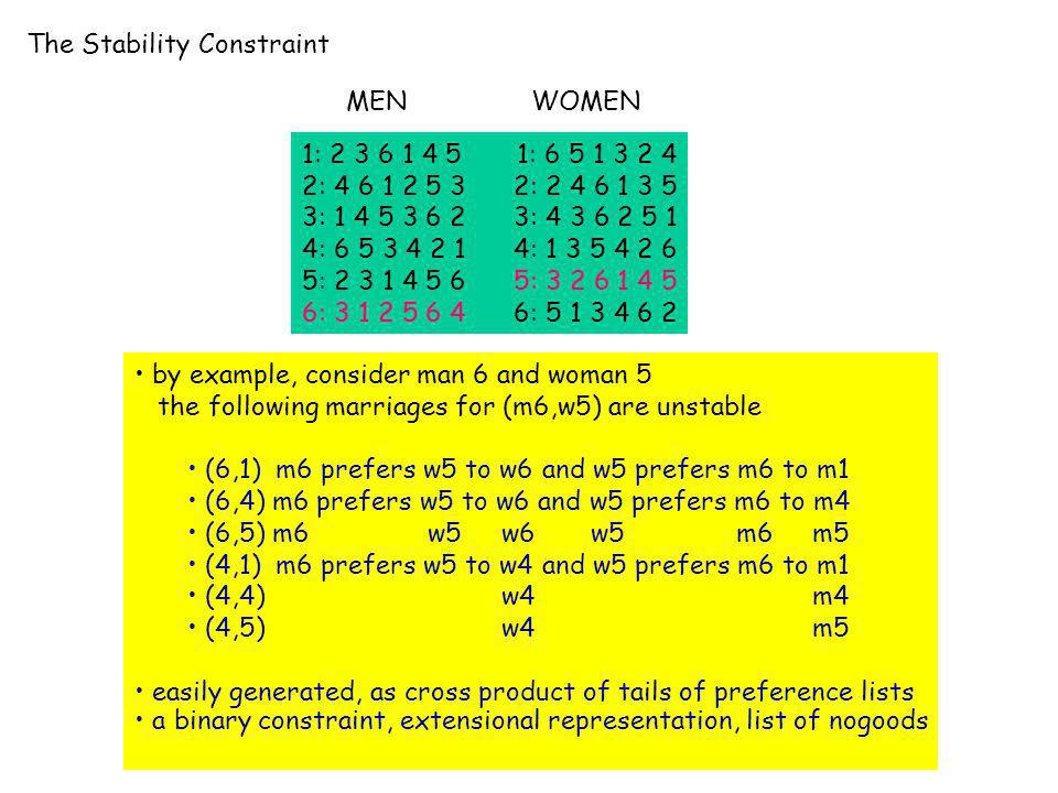 The Stability Constraint 1: 2 3 6 1 4 5 1: 6 5 1 3 2 4 2: 4 6 1 2 5 3 2: 2 4 6 1 3 5 3: 1 4 5 3 6 2 3: 4 3 6 2 5 1 4: 6 5 3 4 2 1 4: 1 3 5 4 2 6 5: 2