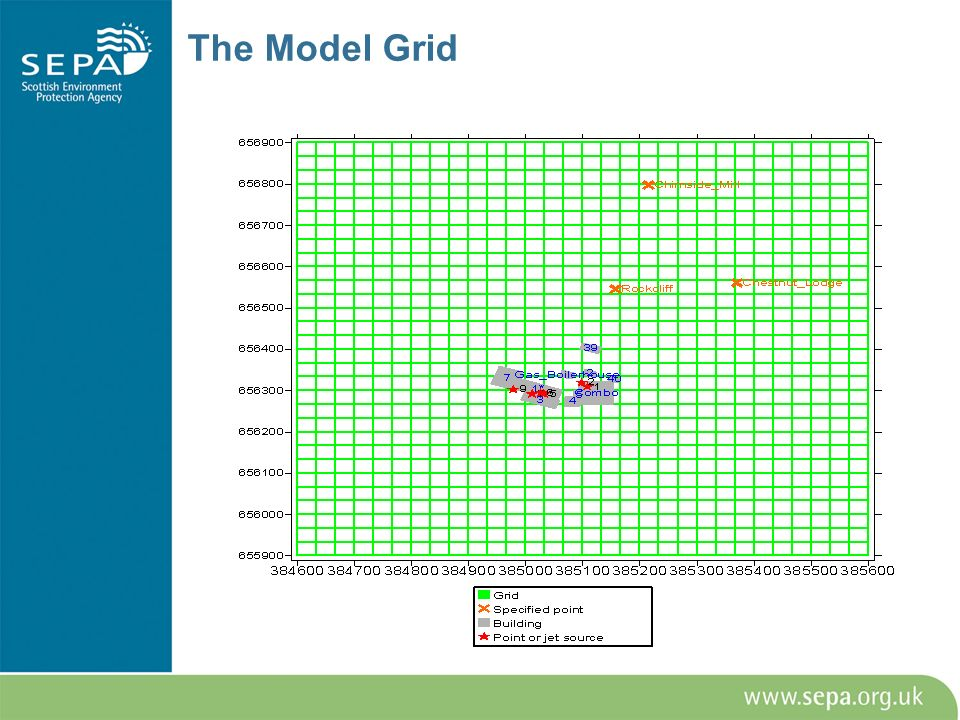 The Model Grid